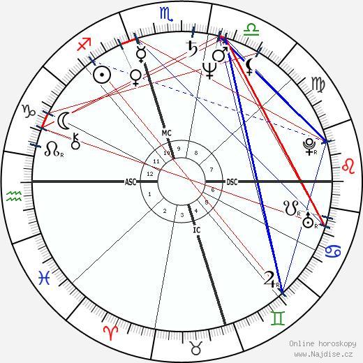 Kim Basinger wikipedie wiki 2019, 2020 horoskop