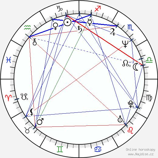 Kim Coates wikipedie wiki 2020, 2021 horoskop