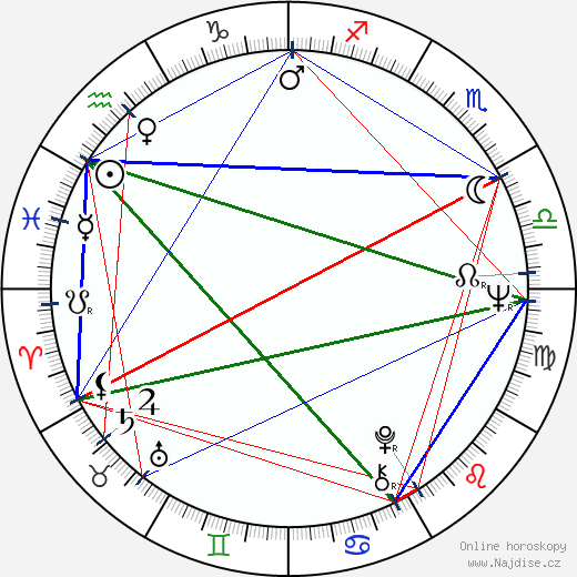 Kim Čong-il wikipedie wiki 2019, 2020 horoskop
