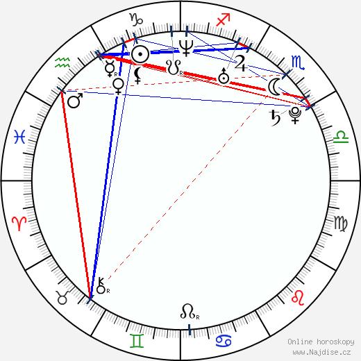 Kim Čong un wikipedie wiki 2018, 2019 horoskop