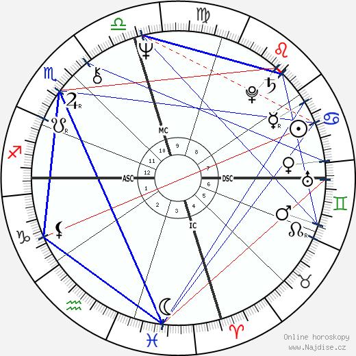 Kim Darby wikipedie wiki 2020, 2021 horoskop