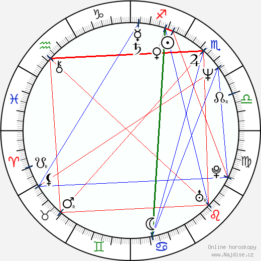 Kim Delaney wikipedie wiki 2017, 2018 horoskop