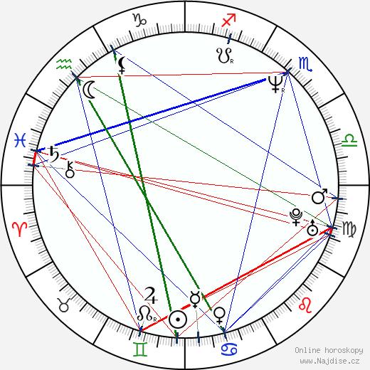 Kim Dickens wikipedie wiki 2020, 2021 horoskop