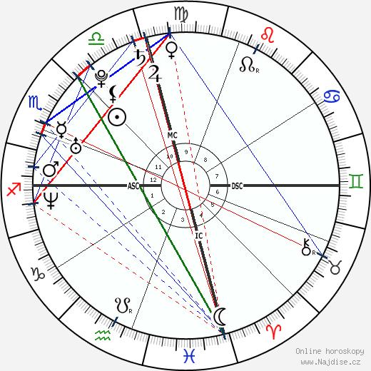 Kim Kardashian wikipedie wiki 2020, 2021 horoskop