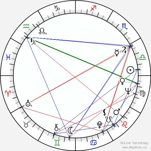 Kim Ki-duk wikipedie wiki 2020, 2021 horoskop