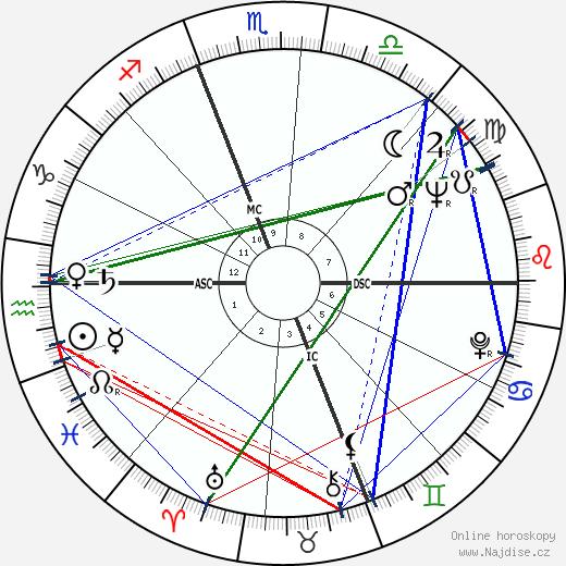 Kim Novak wikipedie wiki 2019, 2020 horoskop