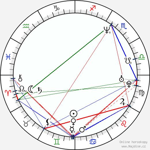 Kim Walker wikipedie wiki 2018, 2019 horoskop