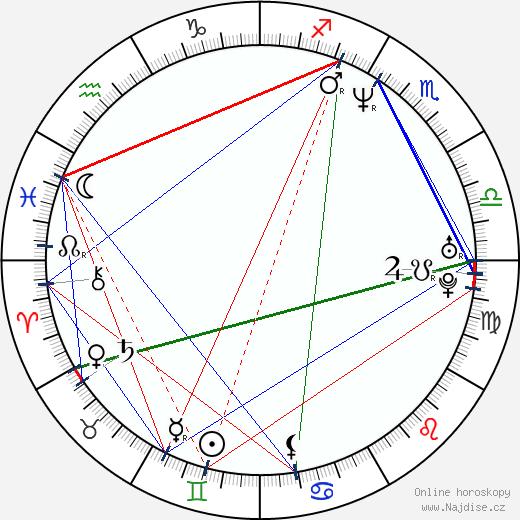 Kim Yates wikipedie wiki 2018, 2019 horoskop