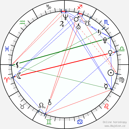 Kim Yong Jun wikipedie wiki 2017, 2018 horoskop