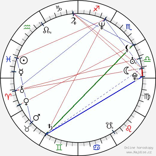 Kimani Ray Smith wikipedie wiki 2019, 2020 horoskop