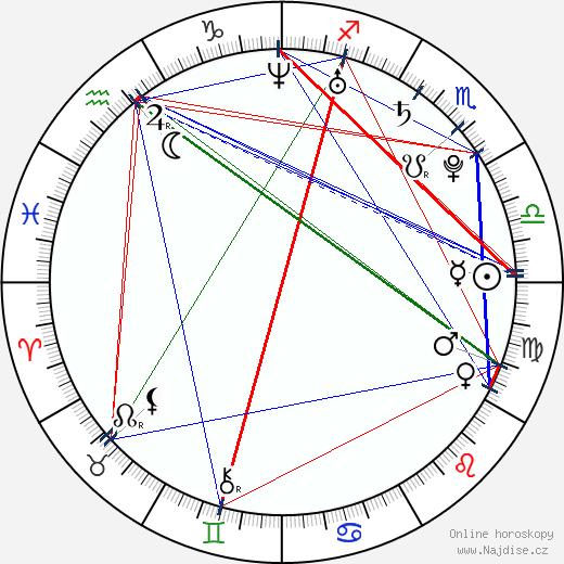 Kimberley Nixon wikipedie wiki 2019, 2020 horoskop