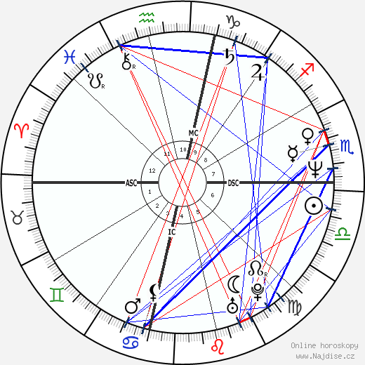 Kimberly Quinn wikipedie wiki 2018, 2019 horoskop