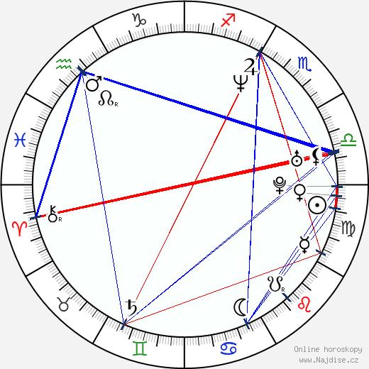 Kimberly Williams-Paisley wikipedie wiki 2020, 2021 horoskop