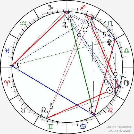 Kimi Xia wikipedie wiki 2017, 2018 horoskop