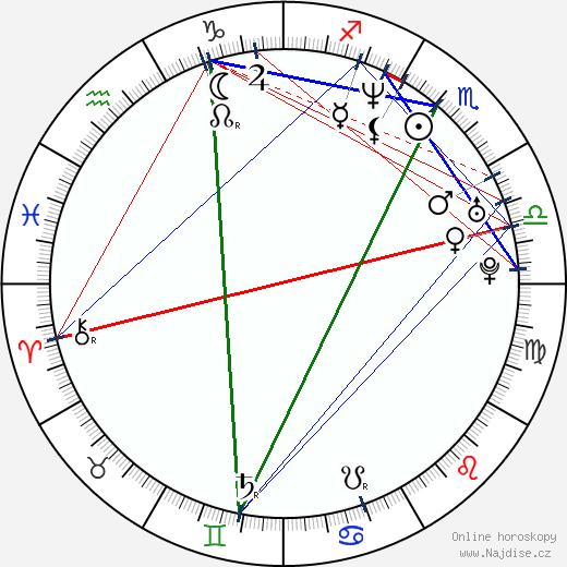 Kimmi Kappenberg wikipedie wiki 2019, 2020 horoskop