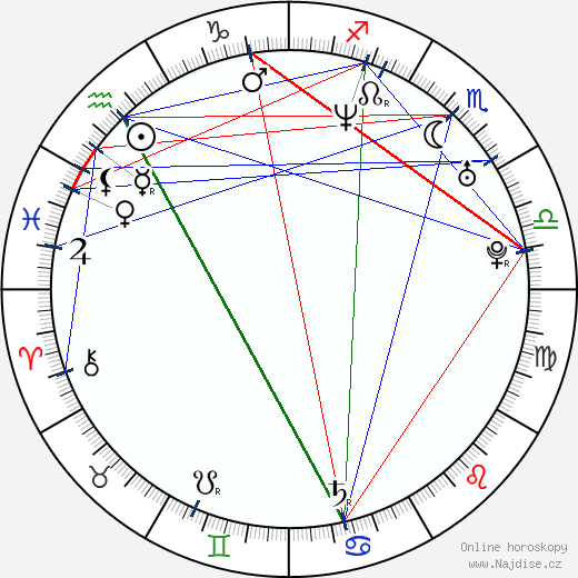 Kinga Ilgner wikipedie wiki 2018, 2019 horoskop