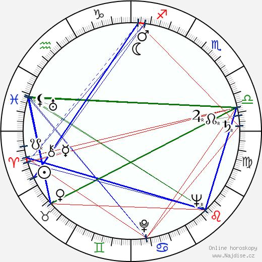 Kingsley Amis wikipedie wiki 2018, 2019 horoskop