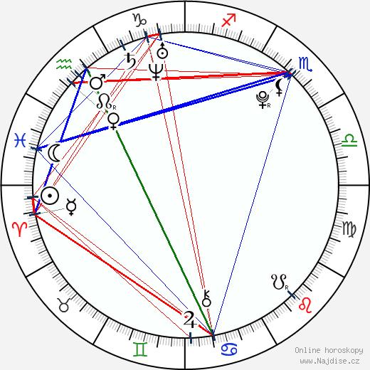 Kiowa Gordon wikipedie wiki 2018, 2019 horoskop