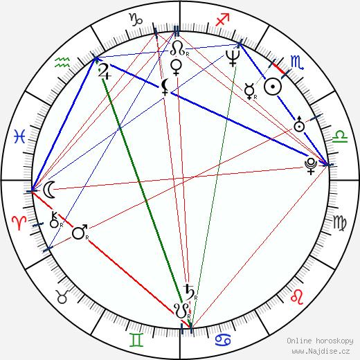 Kiran Rao wikipedie wiki 2020, 2021 horoskop