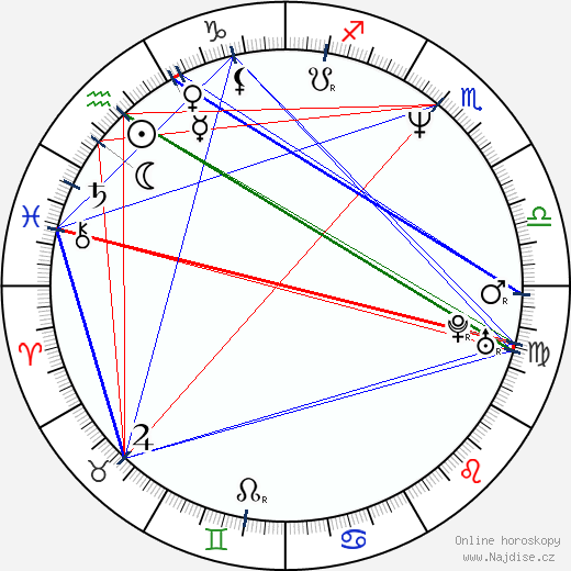 Kirby Jackson wikipedie wiki 2017, 2018 horoskop