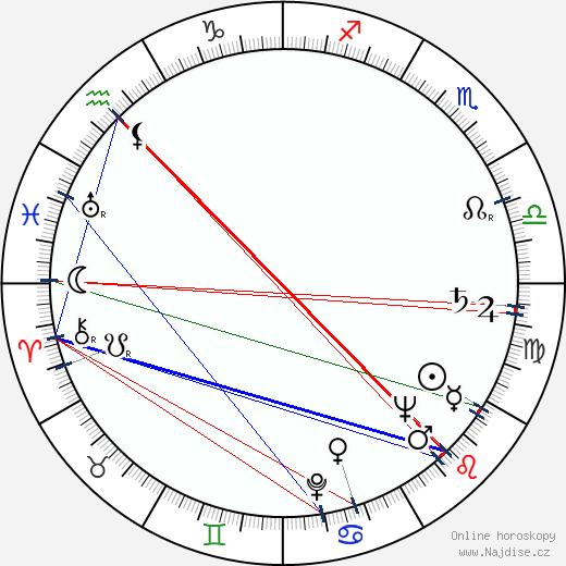 Kiril Ilinčev wikipedie wiki 2018, 2019 horoskop