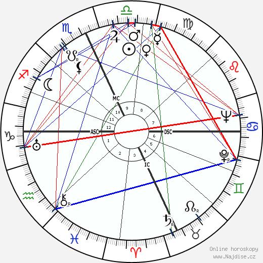Kirk Alyn wikipedie wiki 2017, 2018 horoskop