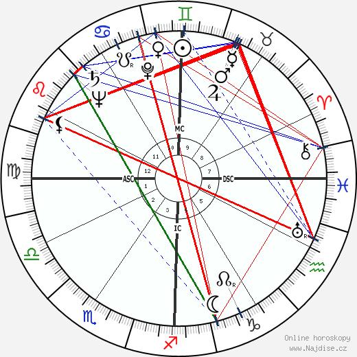 Kirk Kerkorian wikipedie wiki 2017, 2018 horoskop