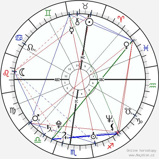 Kirsten Dunst wikipedie wiki 2020, 2021 horoskop