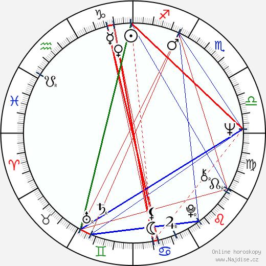 Kirsti Wallasvaara wikipedie wiki 2017, 2018 horoskop