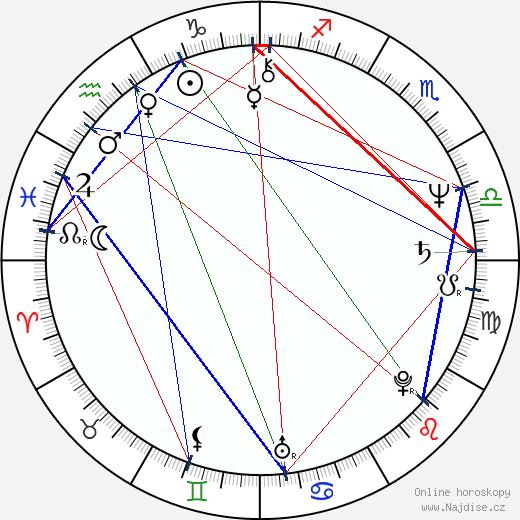 Kirstie Alley wikipedie wiki 2019, 2020 horoskop