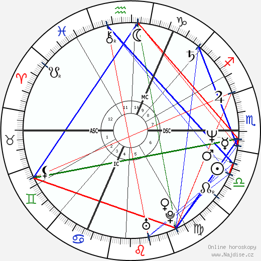 Kirsty MacColl wikipedie wiki 2017, 2018 horoskop