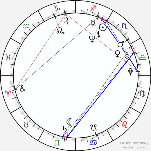 Kitty Kéri wikipedie wiki 2018, 2019 horoskop