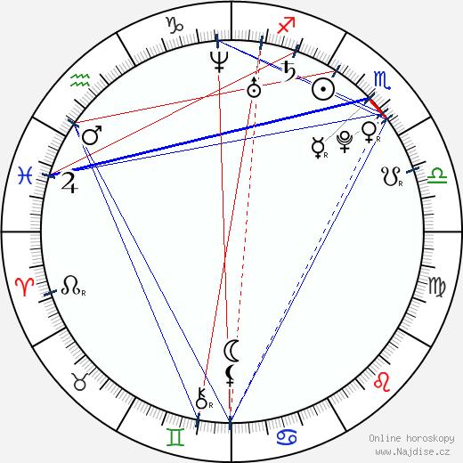 Kitty Saric wikipedie wiki 2019, 2020 horoskop