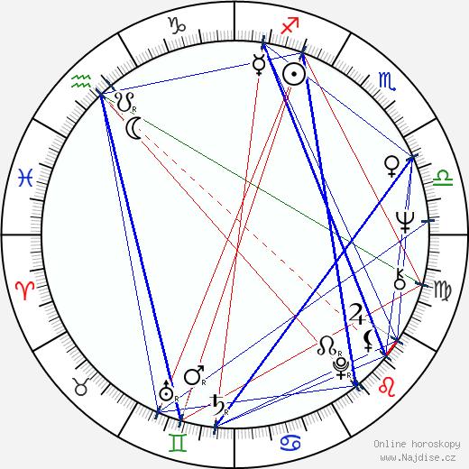 Kiwako Taichi wikipedie wiki 2019, 2020 horoskop