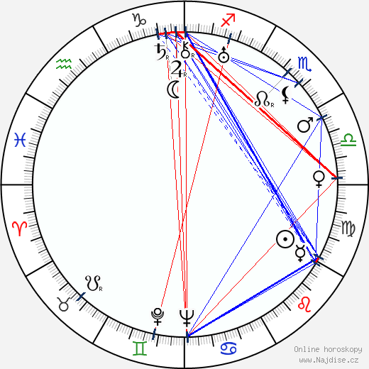 Kjeld Abell wikipedie wiki 2019, 2020 horoskop