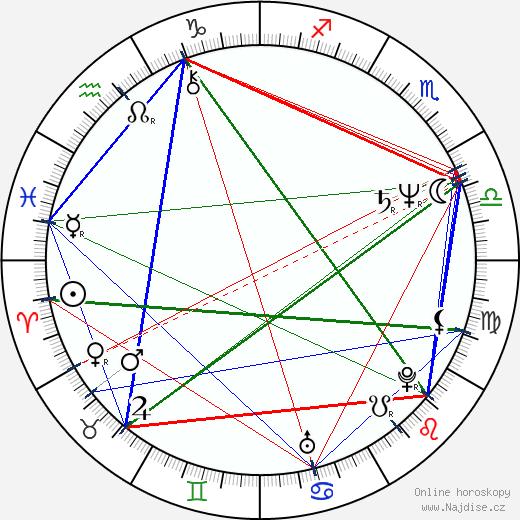 Kjell Sundvall wikipedie wiki 2018, 2019 horoskop