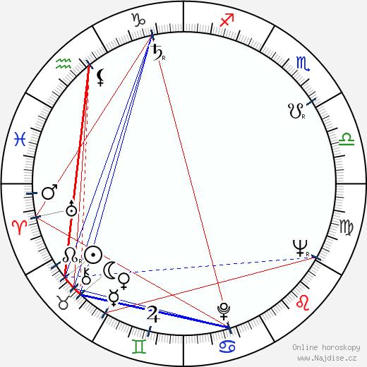 Kjóko Kišida wikipedie wiki 2018, 2019 horoskop