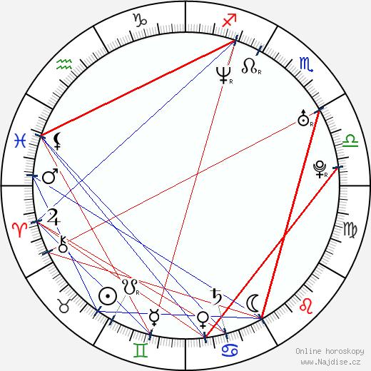 Kjóko Tójama wikipedie wiki 2018, 2019 horoskop