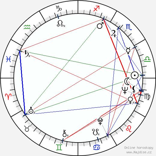 Kjunna Ignatova wikipedie wiki 2017, 2018 horoskop