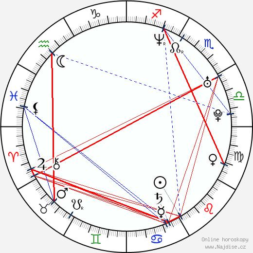 Klára Cibulková wikipedie wiki 2019, 2020 horoskop