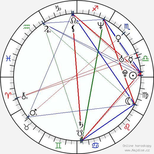 Klára Doležalová wikipedie wiki 2018, 2019 horoskop