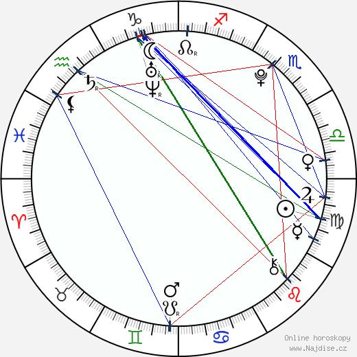 Klára Gajová wikipedie wiki 2018, 2019 horoskop