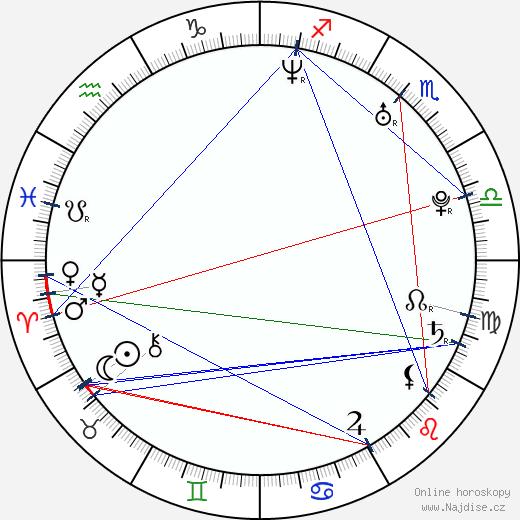 Klára Issová wikipedie wiki 2020, 2021 horoskop