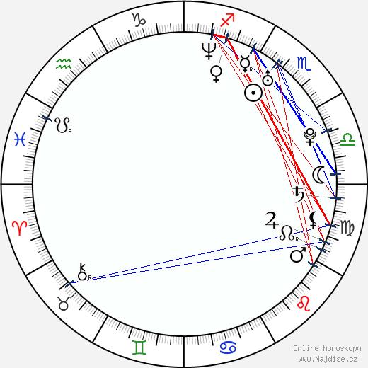 Klára Jandová wikipedie wiki 2018, 2019 horoskop