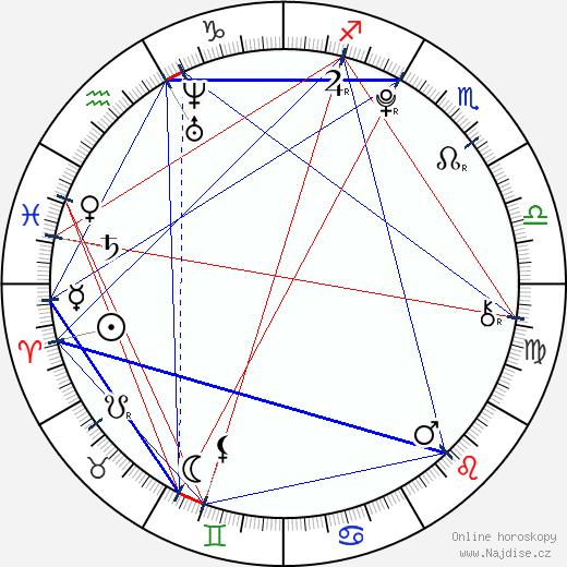 Klára Kadlecová wikipedie wiki 2018, 2019 horoskop