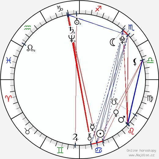 Klára Křížová wikipedie wiki 2018, 2019 horoskop