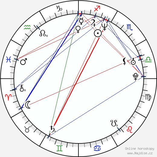 Klára Melíšková wikipedie wiki 2020, 2021 horoskop