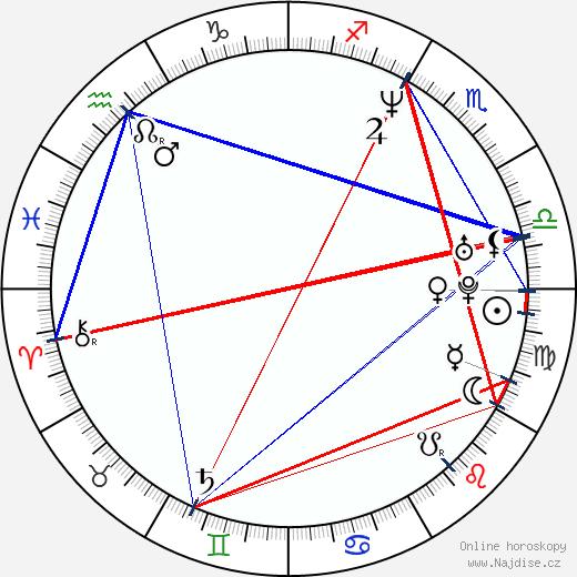 Klára Pollertová-Trojanová wikipedie wiki 2018, 2019 horoskop