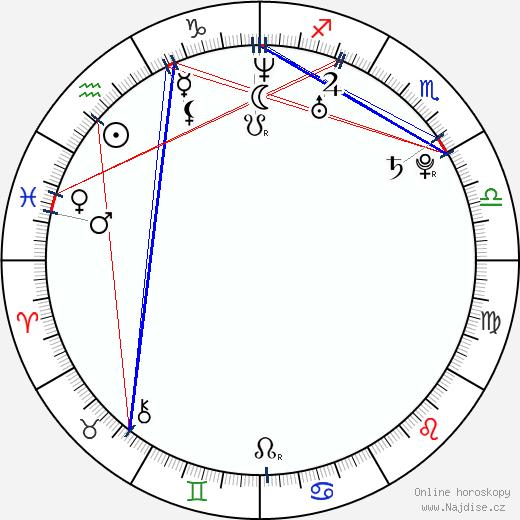 Klára Řezníčková wikipedie wiki 2017, 2018 horoskop