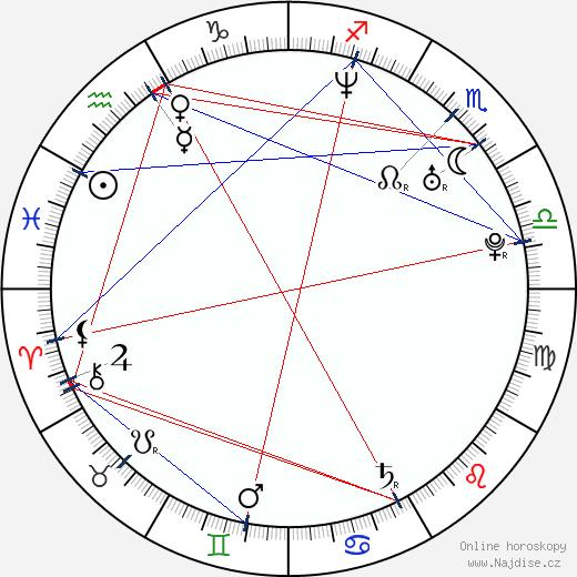 Klára Sedláčková-Oltová wikipedie wiki 2019, 2020 horoskop